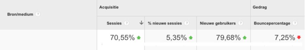 70% meer bezoekers